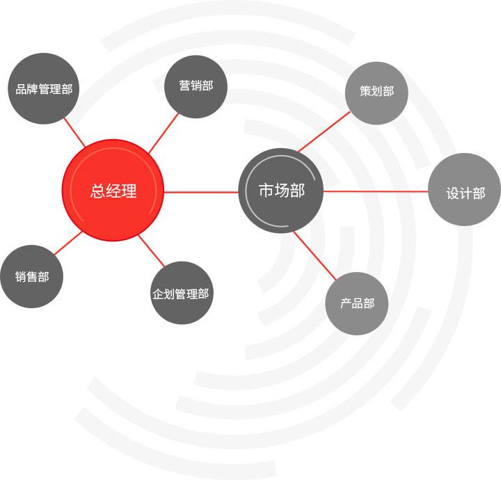 千赢国际备用官网企业架构